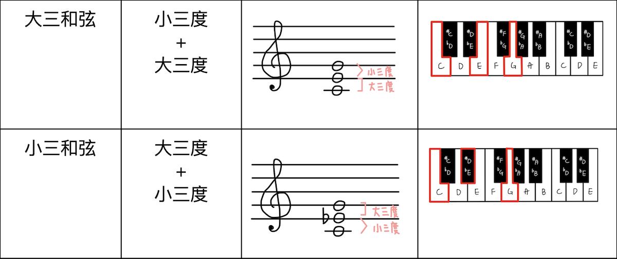 基礎樂理-大小三和弦