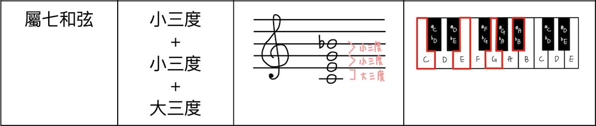 基礎樂理-屬七和弦