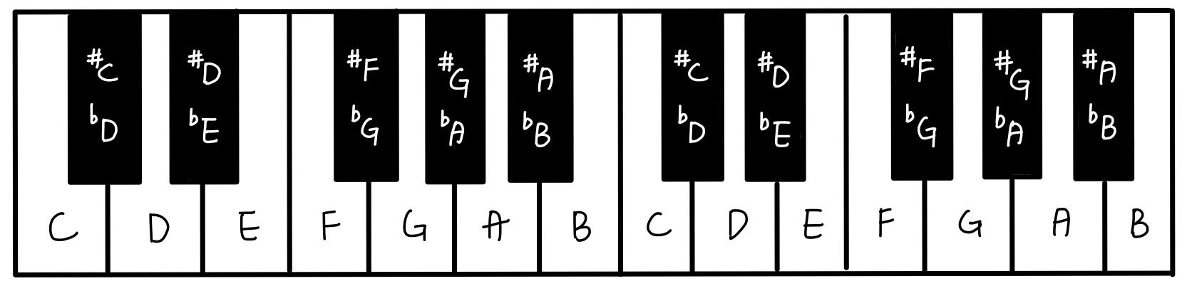 音名在鋼琴上的位置