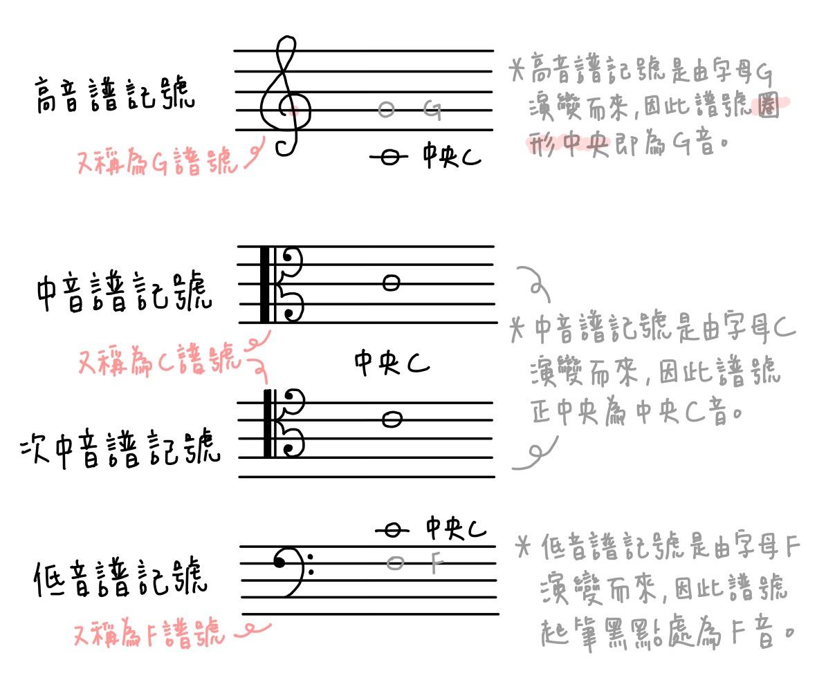 五線譜音譜記號