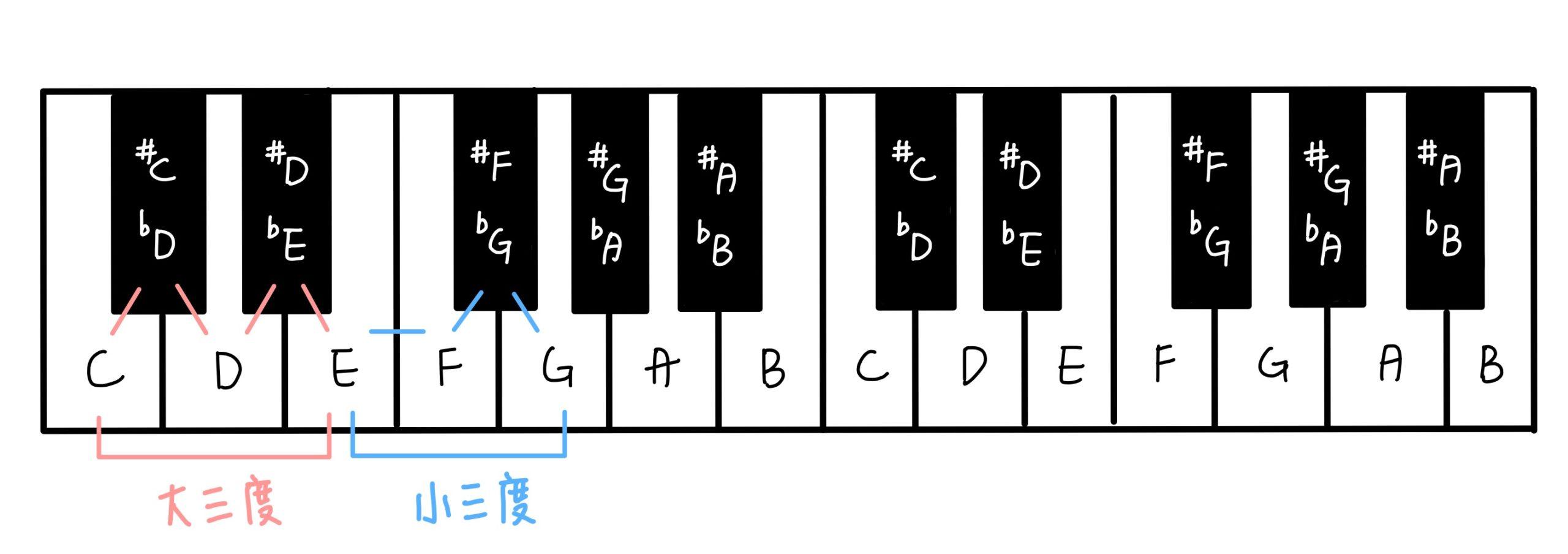 基礎樂理-大三度與小三度